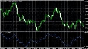 Image result for Kelemahan Indikator Vs Market