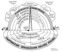 the systems thinker changing behavior in organizations the the practice of empowerment
