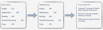 how is my act score calculated prepactsat raw scaled and composite score