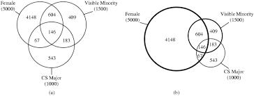 a survey of venn diagrams  geometric variations area proportional venn diagram example