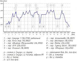 Отчет о горном походе 3 к.с. на Тянь-Шане (Киргизский хребет) в ...