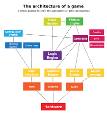 ten Тouch designing software using grafio   ten Тouchgame architecture