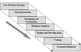 a framework for successful new product development  bhuiyan  stages of new product development npd booz allen amp hamilton