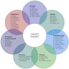 how to use the marketing mix   marketing hitman marketingnew marketing mix circle diagram