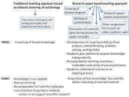 introducing research papers into a second year undergraduate life fig 2 comparison of format and outcomes of traditional lecture based and research paper based teaching of cell biology