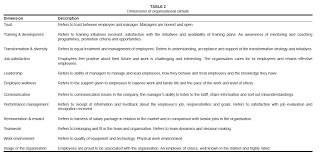 Dissertation organizational culture   Homework Service