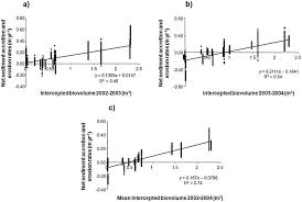Control of sediment dynamics by vegetation as a key function driving ...