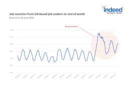 british workers searching for jobs offshore have spiked after the job site indeed com the world s largest employment search engine reports that job searches out of the uk spiked in the immediate aftermath of the