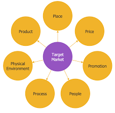 circle spoke diagrams solution   conceptdraw comcircle spoke diagram   target market