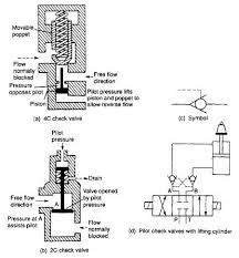 hydraulic valve  pilot operated check valve   hydraulic schematic    pilot operated check valve