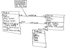 uml  class diagrams  an agile introduction