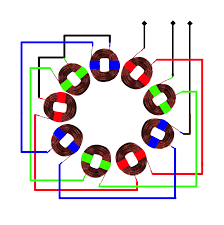 3 phase stator visualisation hugh piggott s blog at the top left the starts of 3 coils are connected to form the star point or neutral after that the coils in each phase are connected in series until you