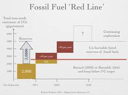 demystifying global warming and its implications essaysconcerning figure 12 fossil fuel red line