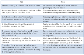 pros and cons of capitalism sociology rocks share this
