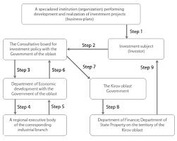 step of development a business plans   order essay wwwkirovregru