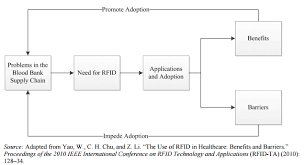Benefits and Barriers of Implementation and Utilization of Radio