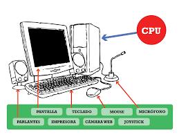 Resultado de imagen para partes de la computadora con nombres para colorear