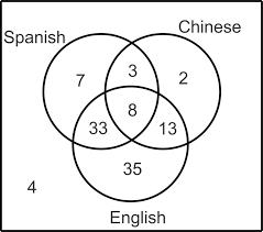 venn diagrams   read     probability   ck   foundationreview