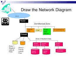 images of network security diagram   diagramsimages of network security diagrams diagrams