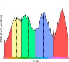 Are <b>red</b>, <b>yellow</b>, <b>green</b>, and <b>blue</b> perceptual categories ...