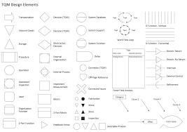 total quality management diagrams solution   conceptdraw comdesign elements   total quality management  tqm
