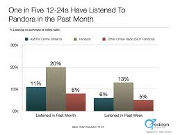 one in five s listened to pandora in the past month edison edison research pandora 12 24 listening 001 png