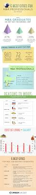 mba jobs in watch out for these cities in best cities for mba jobs infographics careerbuilder