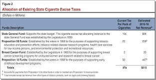 prop tobacco tax california general election ballot existing state excise taxes on other tobacco products while excise taxes on other tobacco products are based on the excise tax on a pack of cigarettes