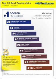 fcsit official web portal ict has among best paying jobs in doctors engineers and managers in the aviation specialisations draw the highest pay doctors earning the highest an average salary of rm9 500 per
