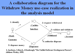 a collaboration diagram for the withdraw money use case    a collaboration diagram for the withdraw money use case realization in the analysis model