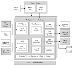 server architecture overviewdiagram of a single application server instance