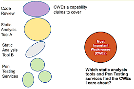 cwe detection methods matching claims to needs