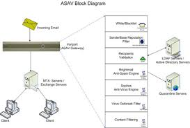 itsc  email   anti spam and anti virus  asav  gatewayflow