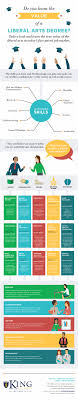 the value of a liberal arts degree infographic daily infographic the value of a liberal arts degree