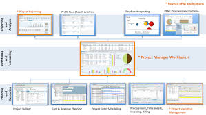 sap ps solutions noveco epm noveco systems noveco epm applications are integral part of your sap project system and ppm