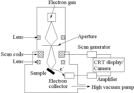 simplified diagram of how sem functions   instrumentation   pinterestlearn more at chm bris ac uk