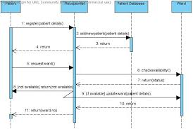 uml diagrams for hospital management system   programs and notes    sequence diagram admit patient and allocate ward hospital