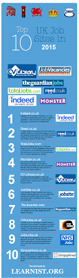 top uk job boards for org top 10 uk job sites