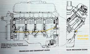 big block chevy info grumpys performance garage please check out my guides to gm small block engines and olds pontiac and buick big block engines mopar v 8 engine families ford v 8 engine families