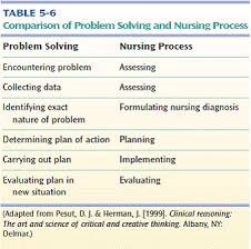 New nurse  Critical thinking and Critical thinking skills on Pinterest UNT Digital Library   University of North Texas Critical Thinking in Nursing  Increasingly nurses are dealing with life and death decisions and there     s