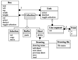 axiomatic design of softwareexample of an object diagram