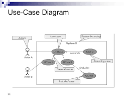 module   introduction to uml  background  what is uml for      use case diagram
