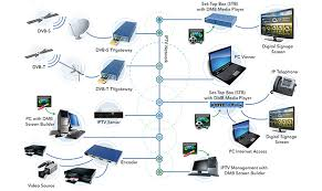 cilutions digital media bridge  digital signage media players    exterity iptv   cilutions digital signage network overview diagram