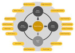 brand strategy circular diagram   free brand strategy circular    brand strategy circular diagram