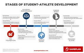 stages of student athlete development infographic game plan get the game plan 5 stages of student athlete development infographic