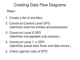 dfd examplescheck against rules of dfd    creating