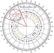 Hướng dẫn đổi ngày 25 tháng 10 năm 2018 sang âm lịch