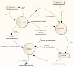 data flow diagrams  enterprise architect user guide exampleofadataflowdiagram