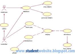 implement payroll processing system   software component lab with    implement payroll processing system   software component lab with rational rose software   student cpu