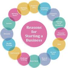 images about start your own business on pinterest  starting  reasons for starting a businessyou will learn the major reasons for starting a business